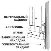 Переход от горизонтального к вертикальному сайдингу