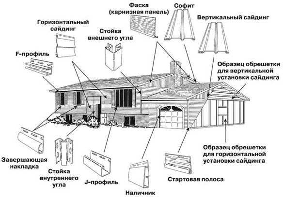 Инструкция по установке винилового сайдинга