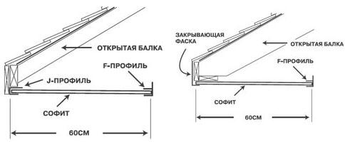 Требования к оборудованию вентиляции подкровельного пространства